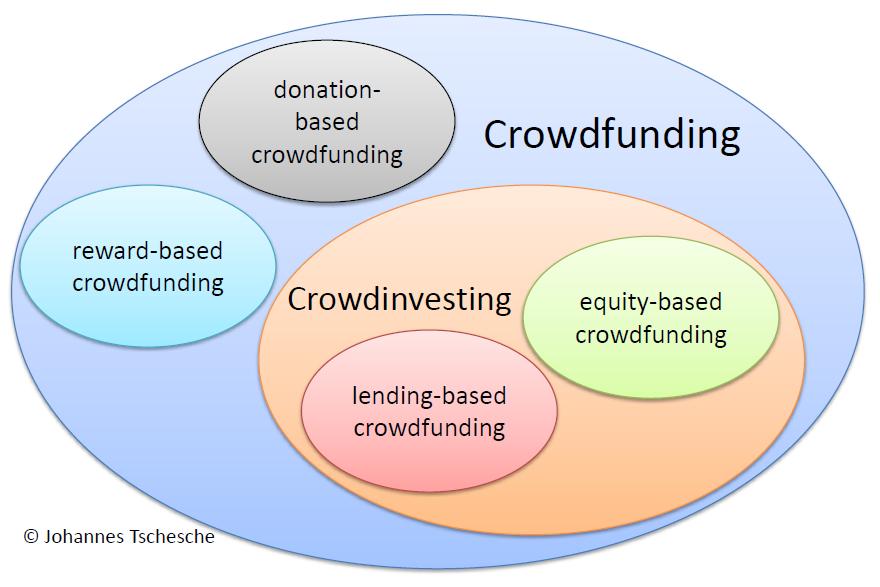 Crowdinvesting_Darstellung